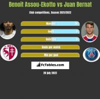 Benoit Assou-Ekotto vs Juan Bernat h2h player stats