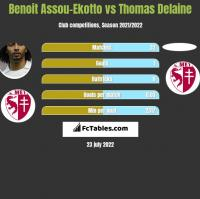Benoit Assou-Ekotto vs Thomas Delaine h2h player stats