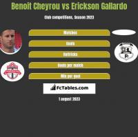 Benoit Cheyrou vs Erickson Gallardo h2h player stats