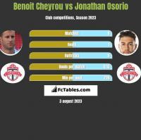 Benoit Cheyrou vs Jonathan Osorio h2h player stats