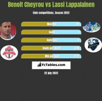 Benoit Cheyrou vs Lassi Lappalainen h2h player stats