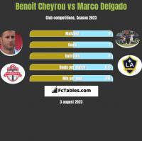 Benoit Cheyrou vs Marco Delgado h2h player stats