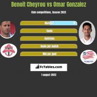 Benoit Cheyrou vs Omar Gonzalez h2h player stats