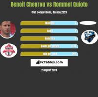 Benoit Cheyrou vs Rommel Quioto h2h player stats