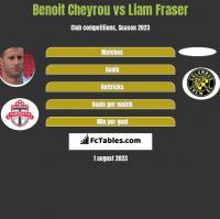 Benoit Cheyrou vs Liam Fraser h2h player stats