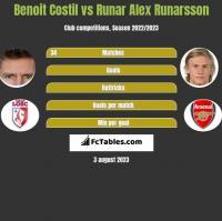 Benoit Costil vs Runar Alex Runarsson h2h player stats