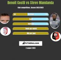 Benoit Costil vs Steve Mandanda h2h player stats