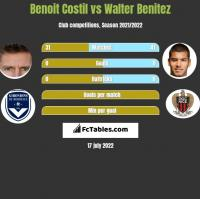 Benoit Costil vs Walter Benitez h2h player stats