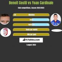 Benoit Costil vs Yoan Cardinale h2h player stats