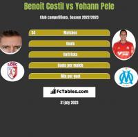 Benoit Costil vs Yohann Pele h2h player stats