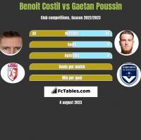 Benoit Costil vs Gaetan Poussin h2h player stats