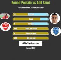 Benoit Poulain vs Adil Rami h2h player stats