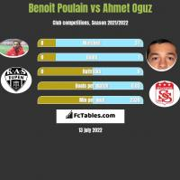 Benoit Poulain vs Ahmet Oguz h2h player stats