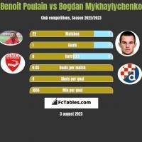 Benoit Poulain vs Bogdan Mykhaylychenko h2h player stats