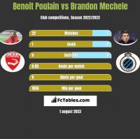 Benoit Poulain vs Brandon Mechele h2h player stats
