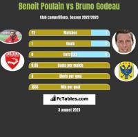Benoit Poulain vs Bruno Godeau h2h player stats
