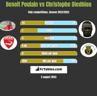 Benoit Poulain vs Christophe Diedhiou h2h player stats