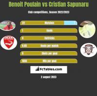 Benoit Poulain vs Cristian Sapunaru h2h player stats