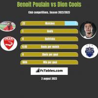 Benoit Poulain vs Dion Cools h2h player stats