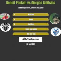 Benoit Poulain vs Giorgos Galitsios h2h player stats