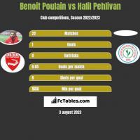 Benoit Poulain vs Halil Pehlivan h2h player stats