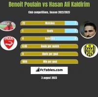Benoit Poulain vs Hasan Ali Kaldirim h2h player stats