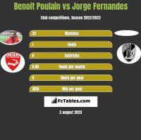 Benoit Poulain vs Jorge Fernandes h2h player stats