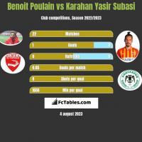 Benoit Poulain vs Karahan Yasir Subasi h2h player stats