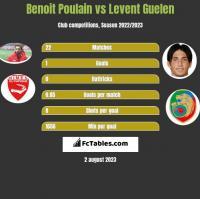 Benoit Poulain vs Levent Guelen h2h player stats