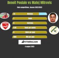 Benoit Poulain vs Matej Mitrovic h2h player stats