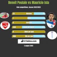 Benoit Poulain vs Mauricio Isla h2h player stats