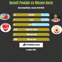 Benoit Poulain vs Menno Koch h2h player stats