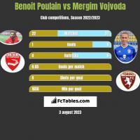 Benoit Poulain vs Mergim Vojvoda h2h player stats
