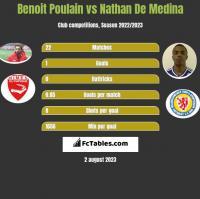 Benoit Poulain vs Nathan De Medina h2h player stats