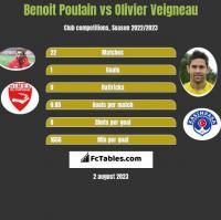 Benoit Poulain vs Olivier Veigneau h2h player stats