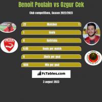Benoit Poulain vs Ozgur Cek h2h player stats