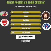 Benoit Poulain vs Sadik Ciftpinar h2h player stats
