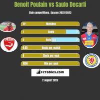 Benoit Poulain vs Saulo Decarli h2h player stats