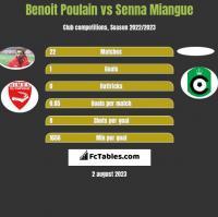 Benoit Poulain vs Senna Miangue h2h player stats