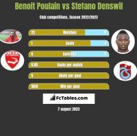 Benoit Poulain vs Stefano Denswil h2h player stats