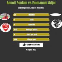 Benoit Poulain vs Emmanuel Adjei h2h player stats