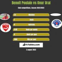 Benoit Poulain vs Onur Ural h2h player stats