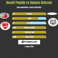 Benoit Poulain vs Hannes Delcroix h2h player stats