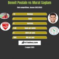 Benoit Poulain vs Murat Saglam h2h player stats