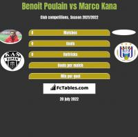 Benoit Poulain vs Marco Kana h2h player stats