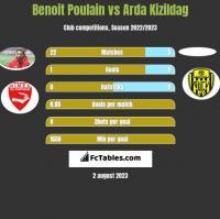 Benoit Poulain vs Arda Kizildag h2h player stats