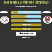 Bent Soermo vs Cameron Humphreys h2h player stats