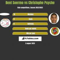 Bent Soermo vs Christophe Psyche h2h player stats