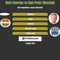 Bent Soermo vs Dan Peter Ulvestad h2h player stats