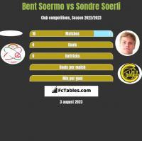 Bent Soermo vs Sondre Soerli h2h player stats